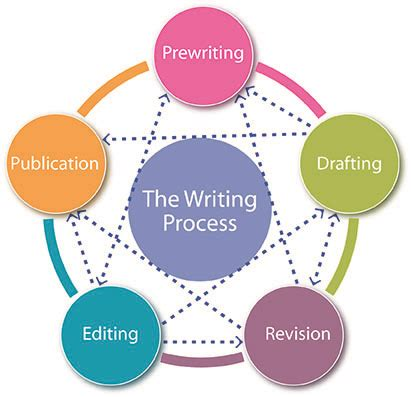 Meaning of content in essay writing